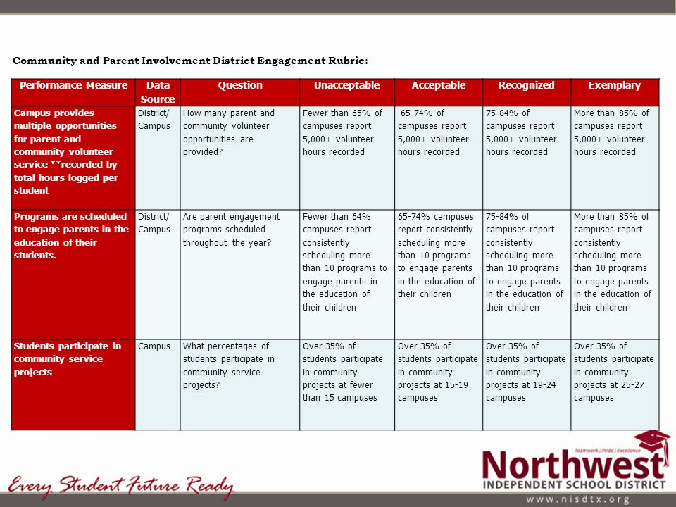 Community and Parent Involvement District Engagement Rubric: Performance Measure Data Source QuestionUnacceptableAcceptableRecognizedExemplary Campus uses a variety of communication tools to inform parents of school news (example: website, newsletters, social media, etc.) How many parent and community volunteer opportunities are provided.