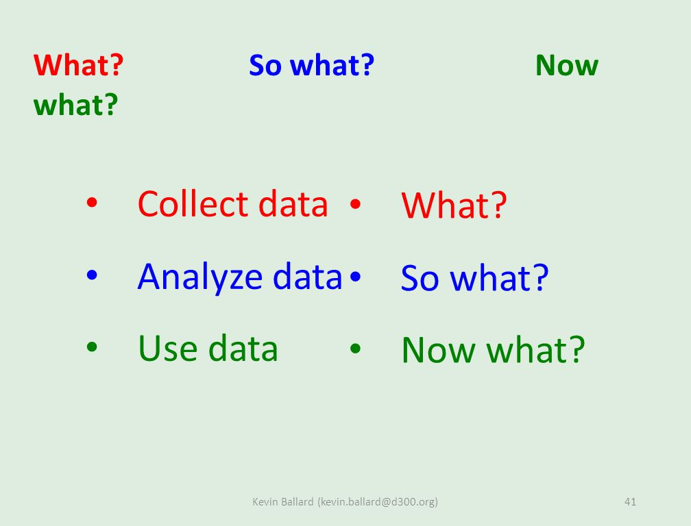 What. So what. Now what. Collect data Analyze data Use data What.