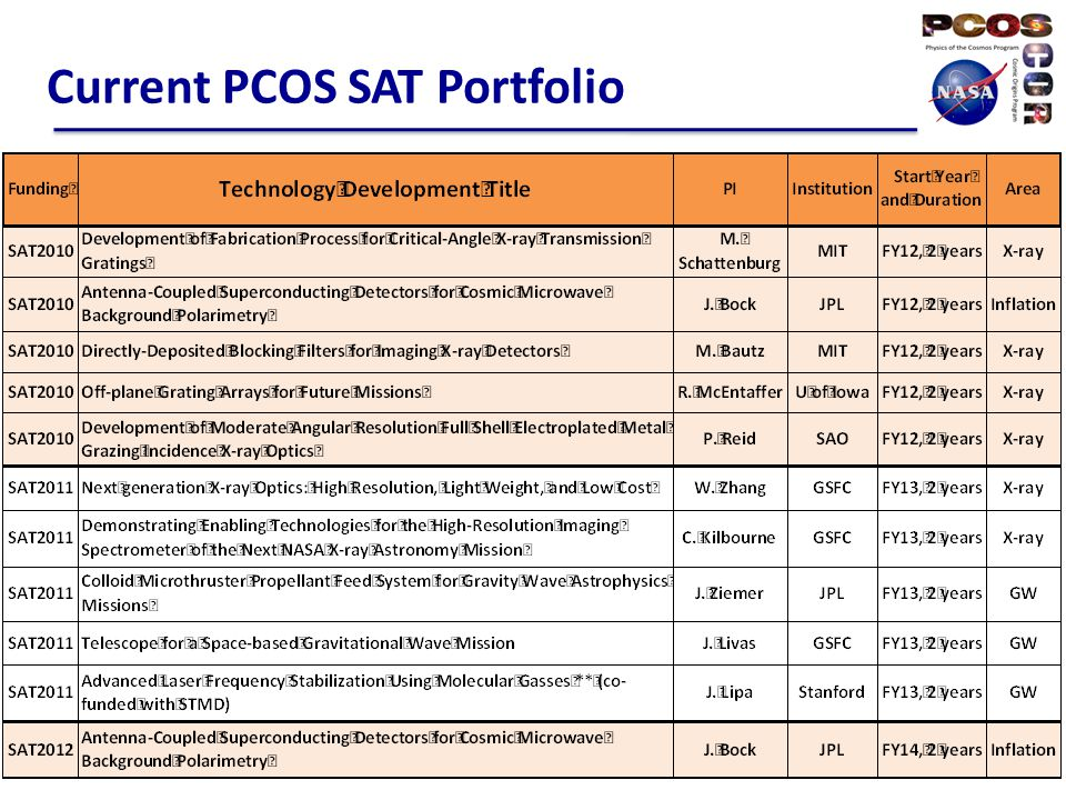 Current PCOS SAT Portfolio 5