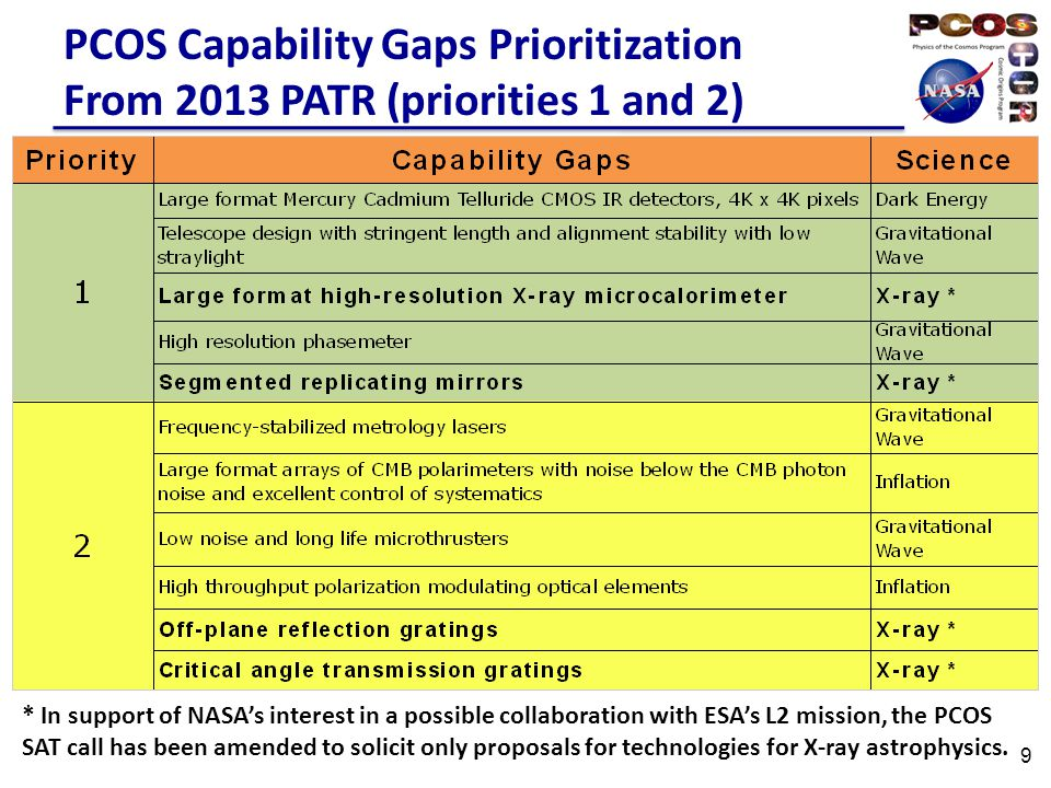How The PhysPAG/Community Can Contribute Provide feedback on the technology capability gaps identification and prioritization process Identify, collect and consolidate strategic technology capability gaps by the end of June for prioritization and other technology planning Propose to the SAT – due March 21, 2014 10