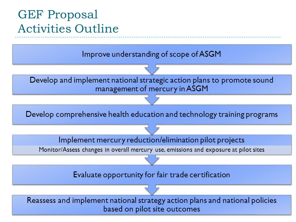 GEF Proposal Activities Outline Reassess and implement national strategy action plans and national policies based on pilot site outcomes Evaluate oppo
