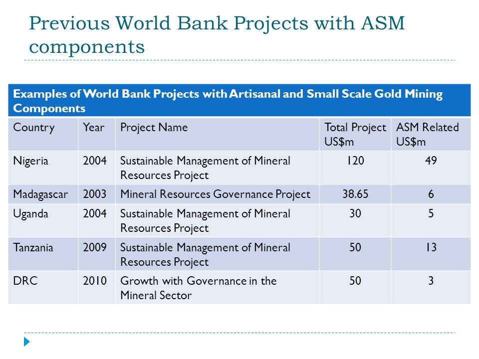 Previous World Bank Projects with ASM components Examples of World Bank Projects with Artisanal and Small Scale Gold Mining Components CountryYearProj