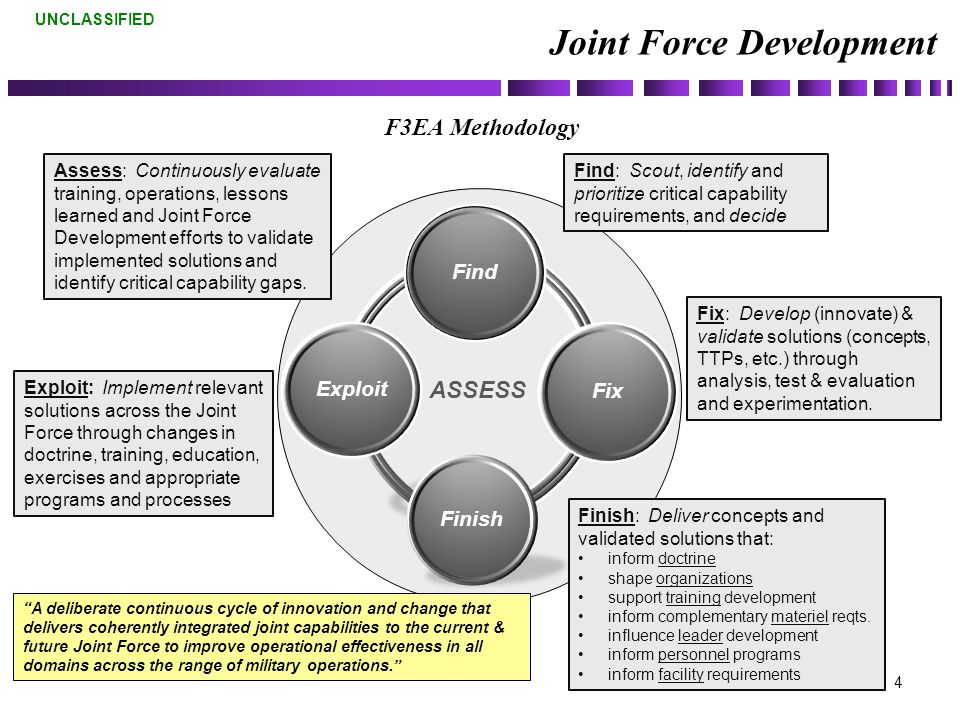 UNCLASSIFIED F3EA Methodology 4 Joint Force Development Find Fix Finish Exploit ASSESS Finish: Deliver concepts and validated solutions that: inform doctrine shape organizations support training development inform complementary materiel reqts.