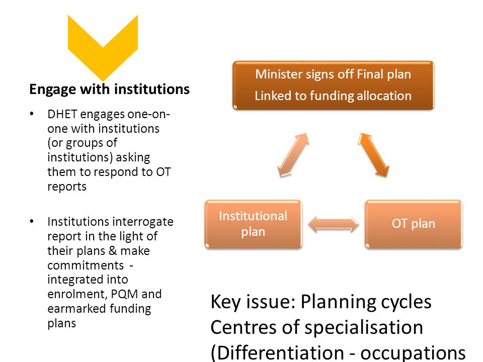 Engage with institutions DHET engages one-on- one with institutions (or groups of institutions) asking them to respond to OT reports Institutions interrogate report in the light of their plans & make commitments - integrated into enrolment, PQM and earmarked funding plans Minister signs off Final plan Linked to funding allocation OT plan Institutional plan Key issue: Planning cycles Centres of specialisation (Differentiation - occupations