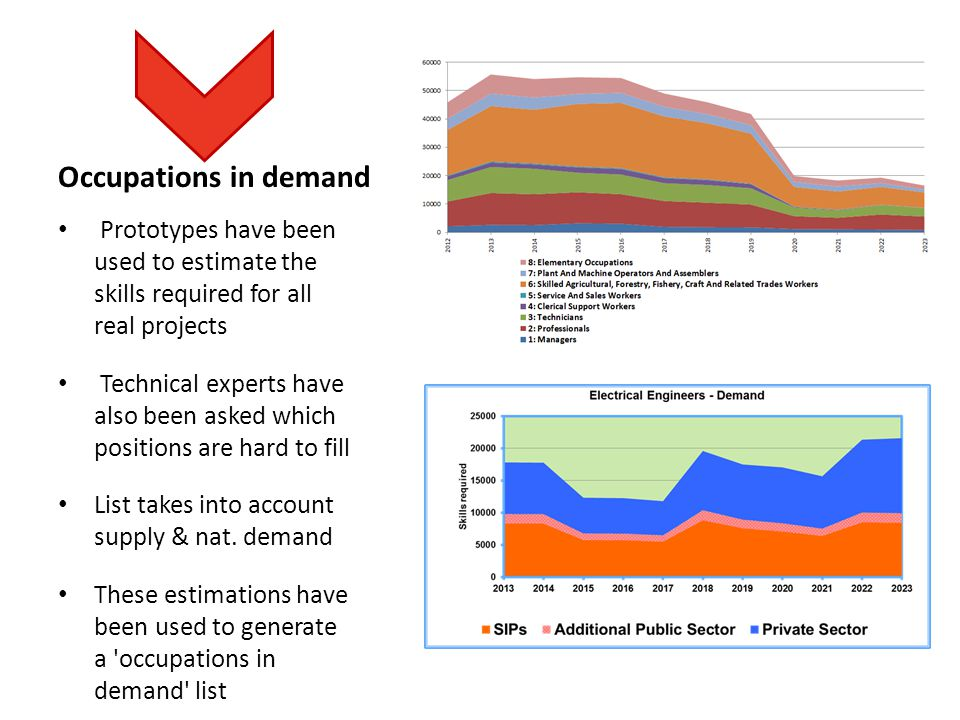 Occupations in demand Prototypes have been used to estimate the skills required for all real projects Technical experts have also been asked which pos