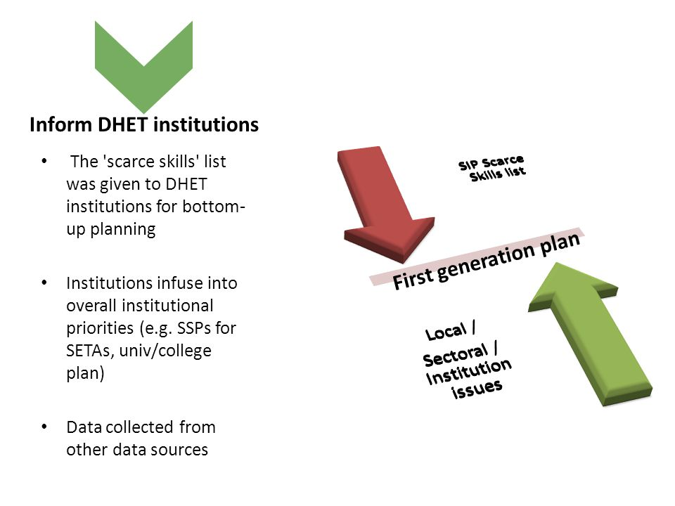 Inform DHET institutions The scarce skills list was given to DHET institutions for bottom- up planning Institutions infuse into overall institutional priorities (e.g.