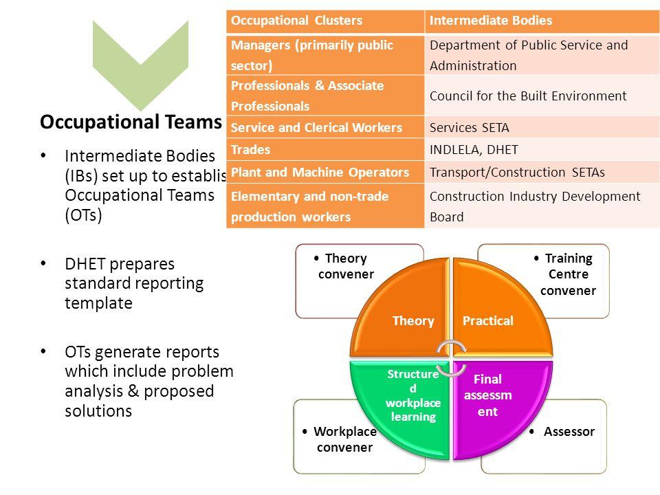 Occupational Teams Intermediate Bodies (IBs) set up to establish Occupational Teams (OTs) DHET prepares standard reporting template OTs generate repor