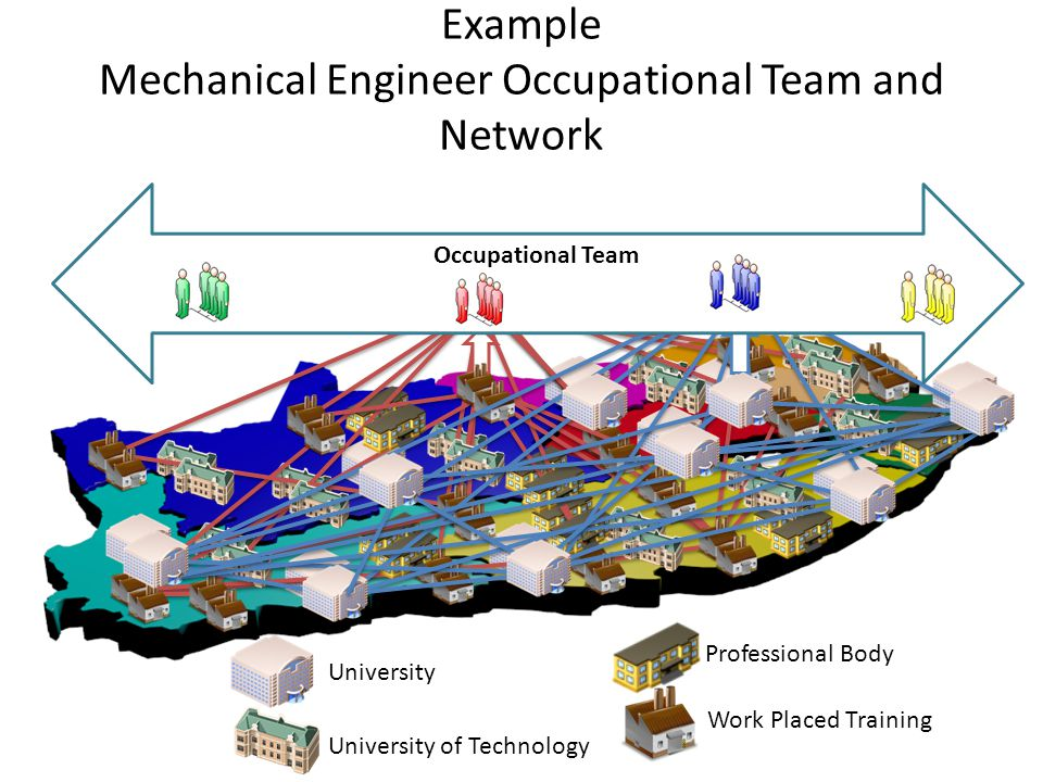 University University of Technology Professional Body Work Placed Training Example Mechanical Engineer Occupational Team and Network Occupational Team