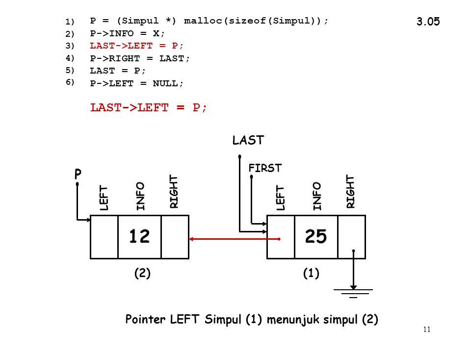 11 3.05 Pointer LEFT Simpul (1) menunjuk simpul (2) 1) 2) 3) 4) 5) 6) LAST->LEFT = P; P = (Simpul *) malloc(sizeof(Simpul)); P->INFO = X; LAST->LEFT = P; P->RIGHT = LAST; LAST = P; P->LEFT = NULL; INFO RIGHT LEFT FIRST 12 INFO RIGHT P LEFT 25 (2)(1) LAST