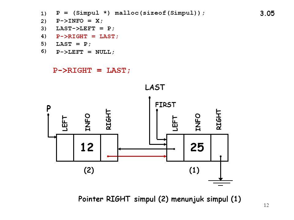 12 3.05 Pointer RIGHT simpul (2) menunjuk simpul (1) 1) 2) 3) 4) 5) 6) P->RIGHT = LAST; P = (Simpul *) malloc(sizeof(Simpul)); P->INFO = X; LAST->LEFT = P; P->RIGHT = LAST; LAST = P; P->LEFT = NULL; INFO RIGHT LEFT FIRST 12 INFO RIGHT P LEFT 25 (2)(1) LAST