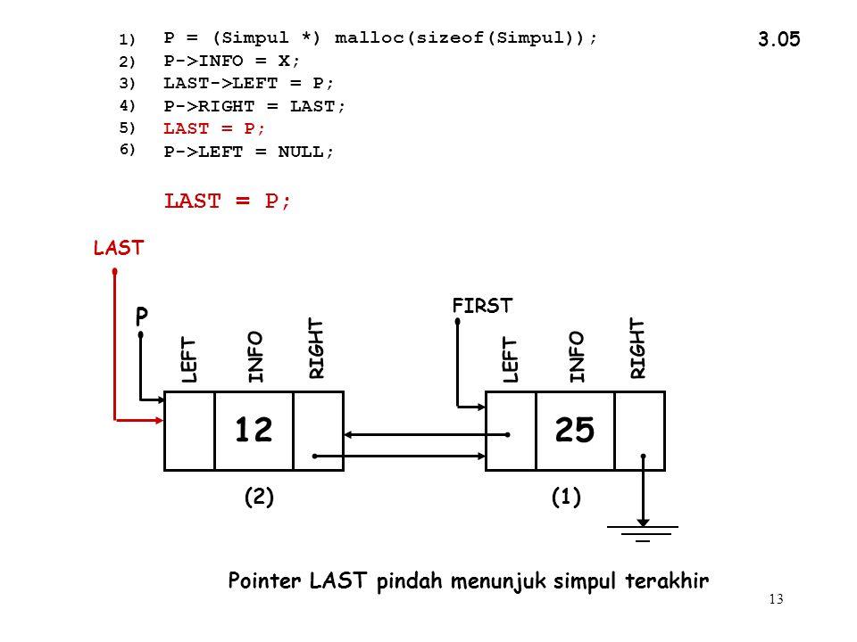 13 3.05 Pointer LAST pindah menunjuk simpul terakhir 1) 2) 3) 4) 5) 6) LAST = P; P = (Simpul *) malloc(sizeof(Simpul)); P->INFO = X; LAST->LEFT = P; P->RIGHT = LAST; LAST = P; P->LEFT = NULL; INFO RIGHT LEFT FIRST LAST 12 INFO RIGHT P LEFT 25 (2)(1)
