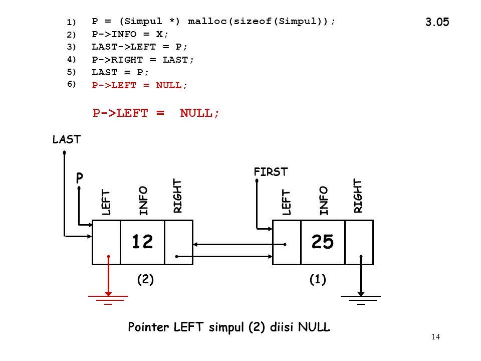 14 3.05 Pointer LEFT simpul (2) diisi NULL INFO RIGHT LEFT FIRST LAST 12 INFO RIGHT P LEFT 25 (2)(1) 1) 2) 3) 4) 5) 6) P->LEFT = NULL; P = (Simpul *) malloc(sizeof(Simpul)); P->INFO = X; LAST->LEFT = P; P->RIGHT = LAST; LAST = P; P->LEFT = NULL;
