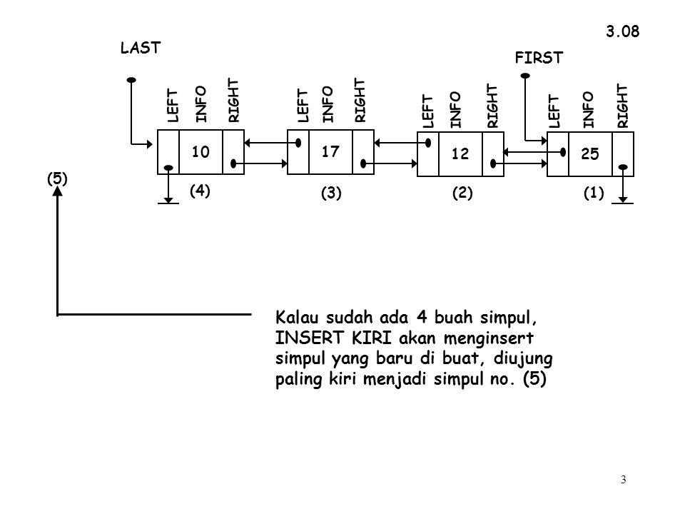 3 Kalau sudah ada 4 buah simpul, INSERT KIRI akan menginsert simpul yang baru di buat, diujung paling kiri menjadi simpul no.