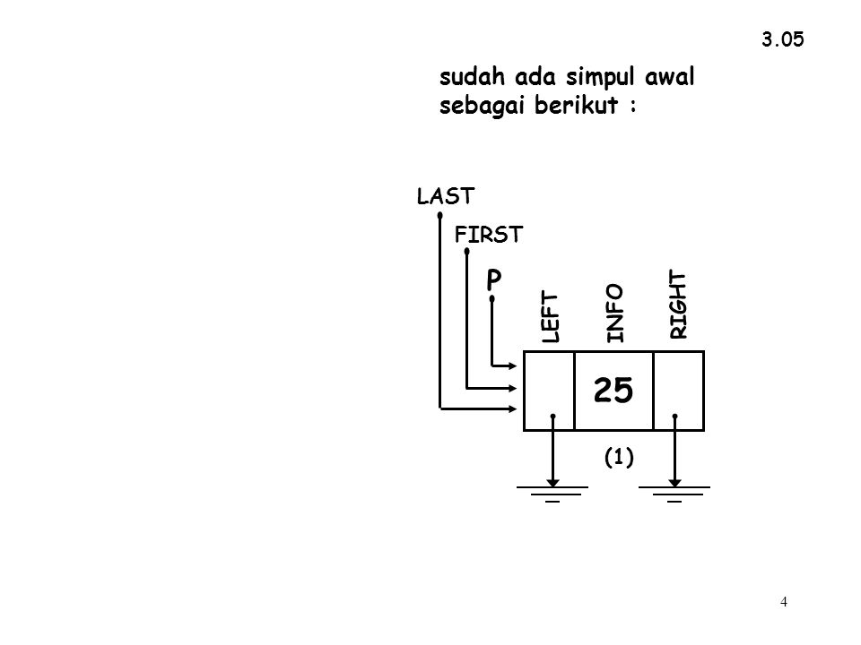 25 INFO RIGHT LEFT FIRST LAST 12 INFO RIGHT P LEFT 25 (2)(1) 1 4 5 2 3 6 7 No Pointer Nama pointer isi 4 5 6 7 1 2 ->LEFT yaitu : LAST->LEFT ->LEFT yaitu : P->LEFT 6 ->LEFT yaitu : FIRST->LEFT->LEFT 3 ->LEFT yaitu : FIRST->LEFT 5 ->LEFT yaitu : 1 2 3 LAST P FIRST No Nama isi &(2) &(1) 1 ->RIGHT yaitu : LAST->RIGHT 2 ->RIGHT yaitu : P->RIGHT &(2) &(1) NULL