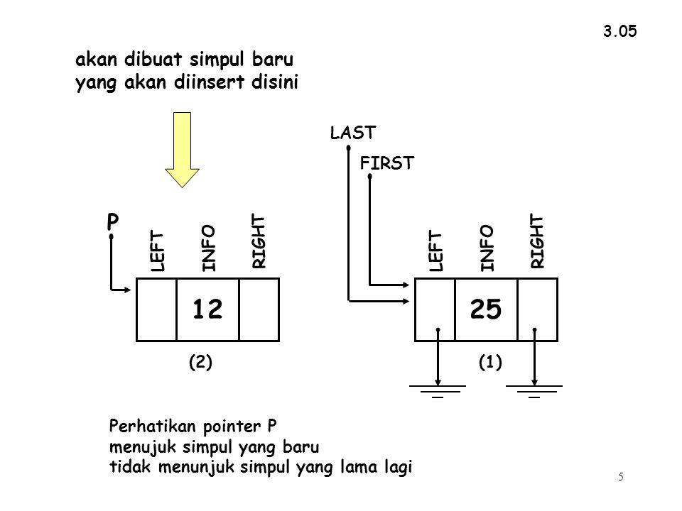 5 3.05 akan dibuat simpul baru yang akan diinsert disini Perhatikan pointer P menujuk simpul yang baru tidak menunjuk simpul yang lama lagi INFO RIGHT P LEFT 12 (2) INFO RIGHT LEFT FIRST LAST 25 (1)
