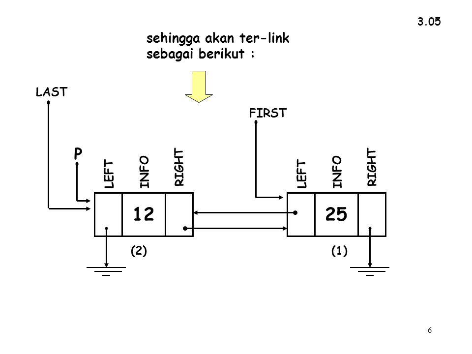 27 INFO RIGHT LEFT FIRST LAST 12 INFO RIGHT P LEFT 25 (2)(1) 1 4 5 2 3 6 7 No Pointer Nama pointer isi 4 5 6 7 1 2 ->LEFT yaitu : LAST->LEFT ->LEFT yaitu : P->LEFT 6 ->LEFT yaitu : FIRST->LEFT->LEFT 3 ->LEFT yaitu : FIRST->LEFT 5 ->LEFT yaitu : LAST->RIGHT->LEFT P->RIGHT->LEFT 1 2 3 LAST P FIRST No Nama isi &(2) &(1) 1 ->RIGHT yaitu : LAST->RIGHT 2 ->RIGHT yaitu : P->RIGHT 3 ->RIGHT yaitu : 5 &(2) &(1) NULL