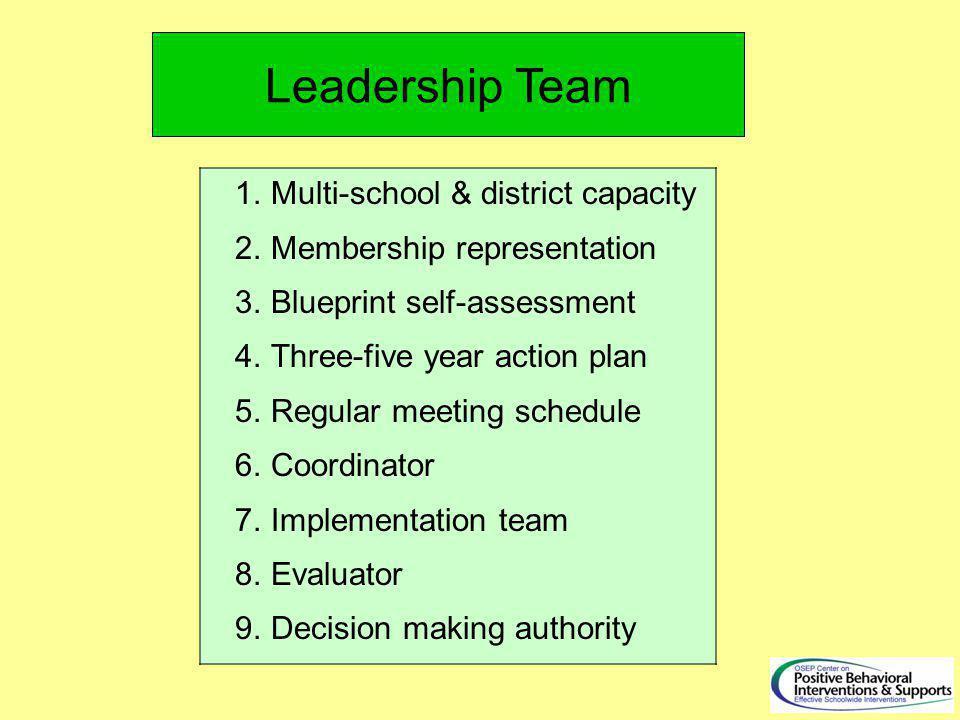 Leadership Team 1.Multi-school & district capacity 2.Membership representation 3.Blueprint self-assessment 4.Three-five year action plan 5.Regular meeting schedule 6.Coordinator 7.Implementation team 8.Evaluator 9.Decision making authority