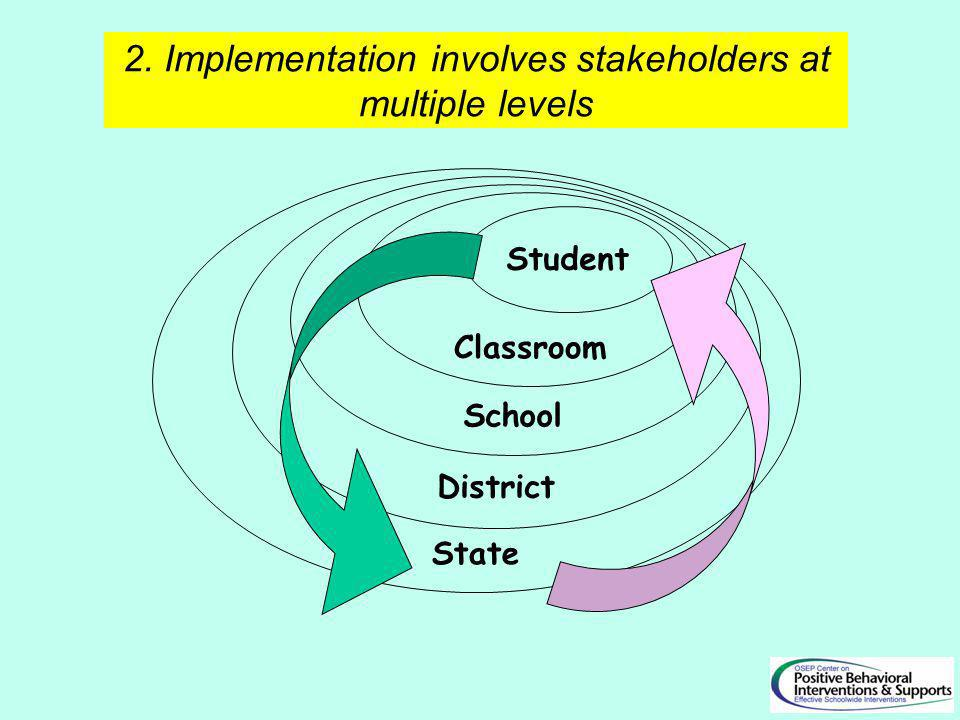 2. Implementation involves stakeholders at multiple levels Student Classroom School State District