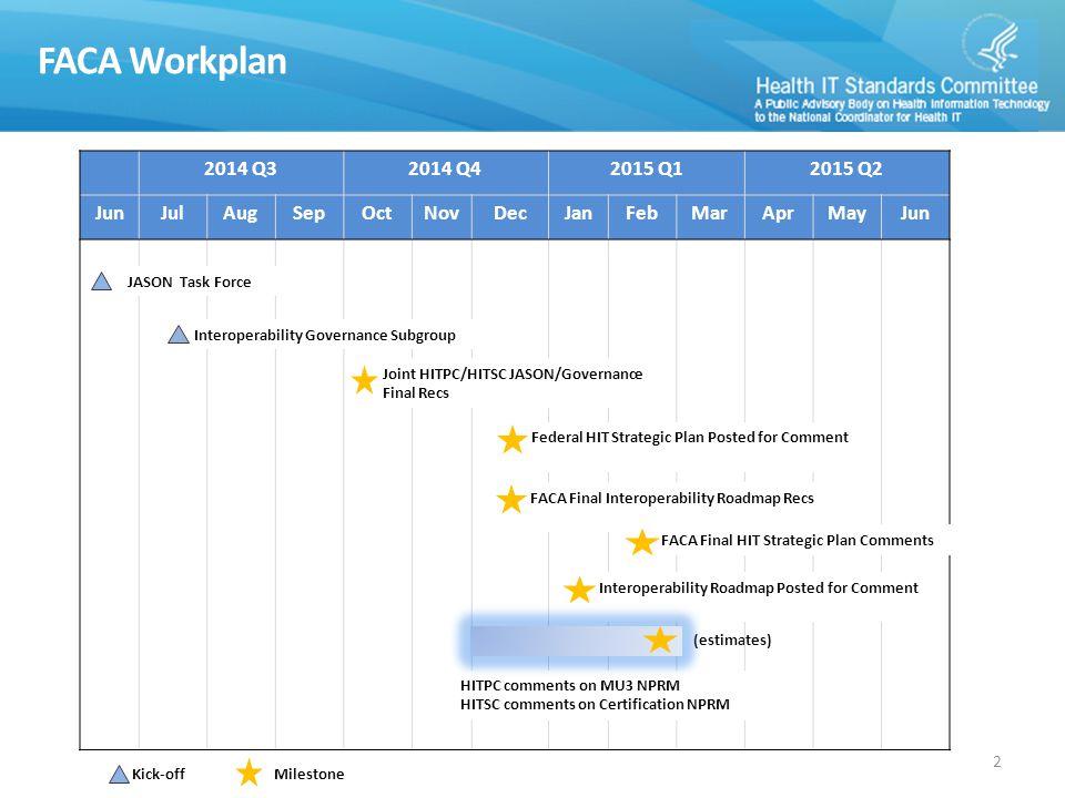 (estimates) FACA Workplan 2014 Q32014 Q42015 Q12015 Q2 JunJulAugSepOctNovDecJanFebMarAprMayJun Interoperability Governance Subgroup JASON Task Force Kick-off Milestone Joint HITPC/HITSC JASON/Governance Final Recs Federal HIT Strategic Plan Posted for Comment FACA Final Interoperability Roadmap Recs FACA Final HIT Strategic Plan Comments Interoperability Roadmap Posted for Comment HITPC comments on MU3 NPRM HITSC comments on Certification NPRM 2