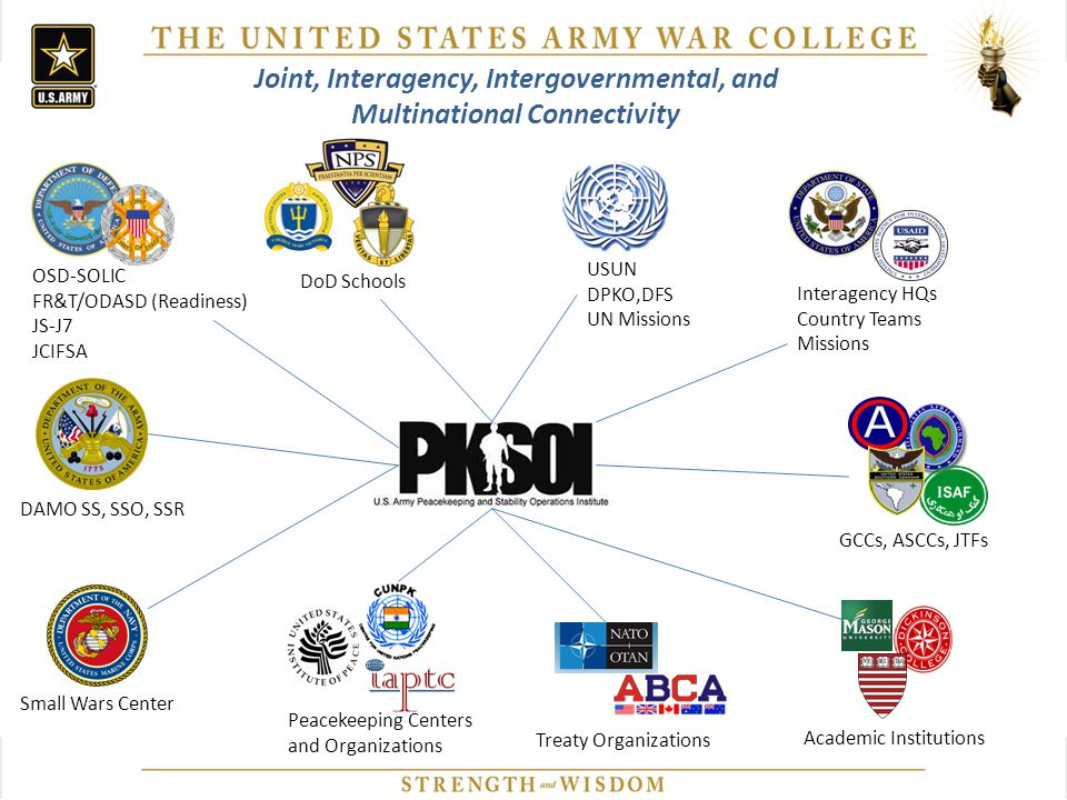 Joint, Interagency, Intergovernmental, and Multinational Connectivity OSD-SOLIC FR&T/ODASD (Readiness) JS-J7 JCIFSA DAMO SS, SSO, SSR Small Wars Cente