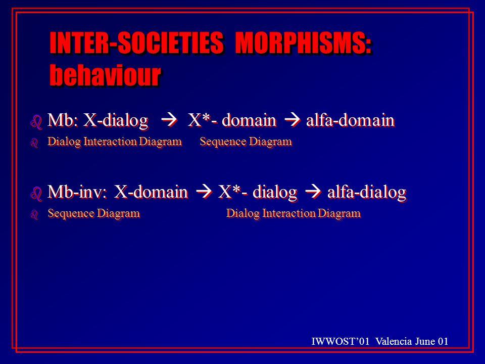 IWWOST'01 Valencia June 01 INTER-SOCIETIES MORPHISMS: behaviour b Mb: X-dialog  X*- domain  alfa-domain b Dialog Interaction Diagram Sequence Diagram b Mb-inv: X-domain  X*- dialog  alfa-dialog b Sequence Diagram Dialog Interaction Diagram b Mb: X-dialog  X*- domain  alfa-domain b Dialog Interaction Diagram Sequence Diagram b Mb-inv: X-domain  X*- dialog  alfa-dialog b Sequence Diagram Dialog Interaction Diagram