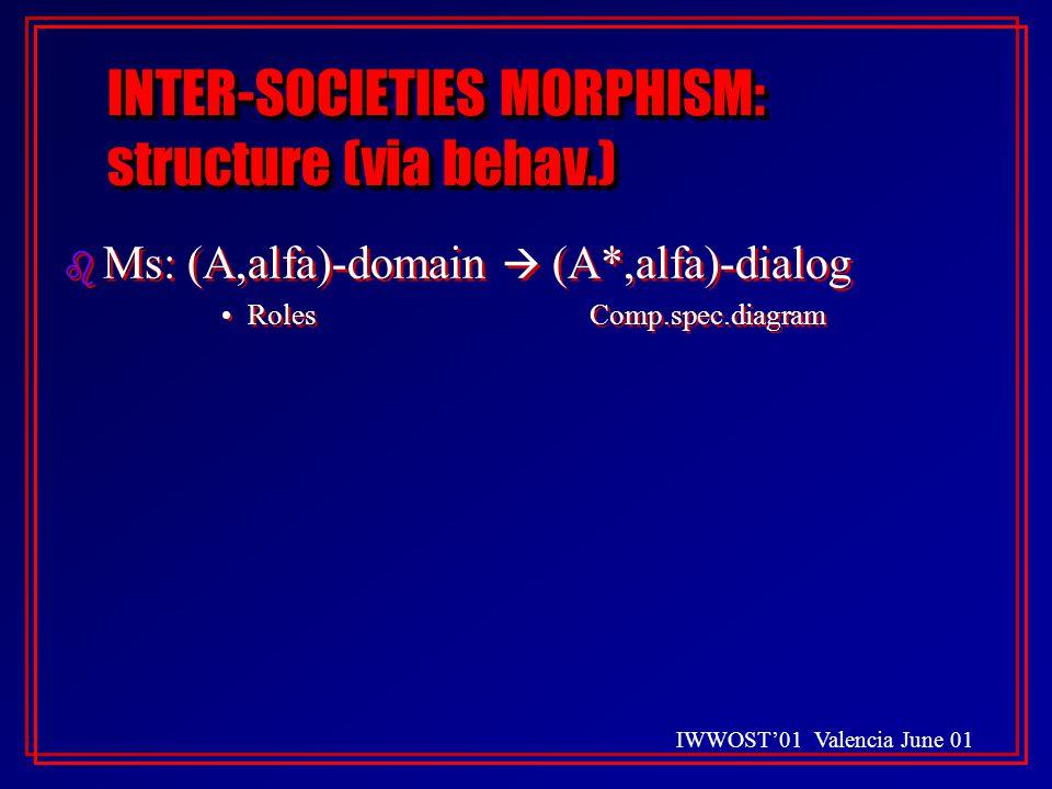 IWWOST'01 Valencia June 01 INTER-SOCIETIES MORPHISM: structure (via behav.) b Ms: (A,alfa)-domain  (A*,alfa)-dialog RolesComp.spec.diagram b Ms: (A,alfa)-domain  (A*,alfa)-dialog RolesComp.spec.diagram