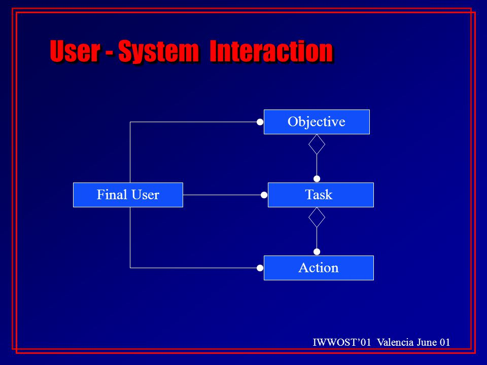 IWWOST'01 Valencia June 01 Final UserTask Objective Action User - System Interaction