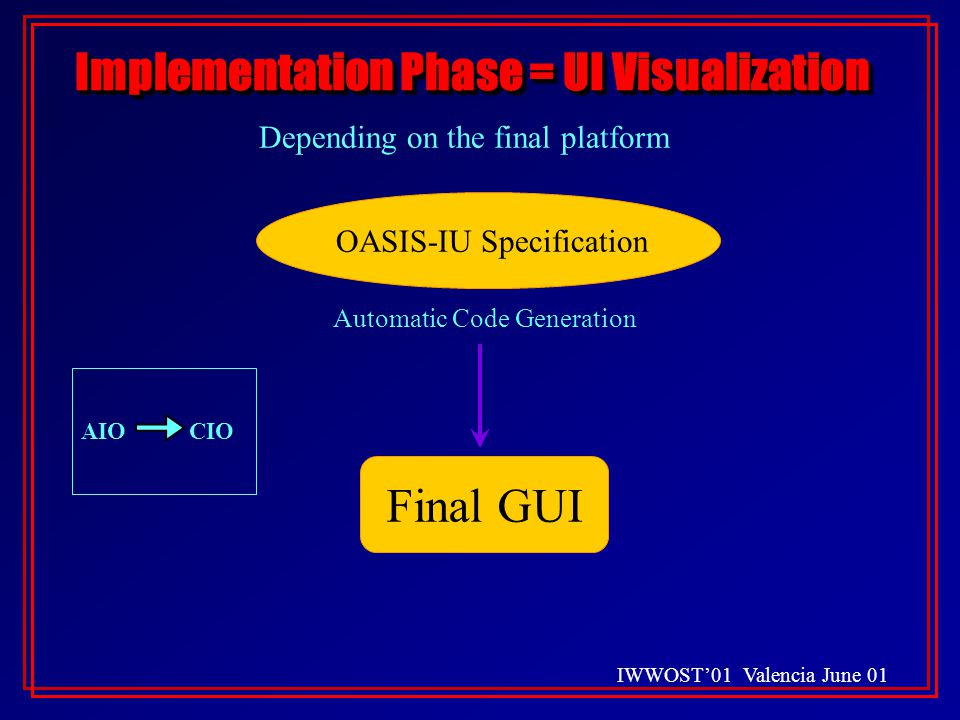 IWWOST'01 Valencia June 01 Implementation Phase = UI Visualization Depending on the final platform OASIS-IU Specification Automatic Code Generation Final GUI AIO CIO