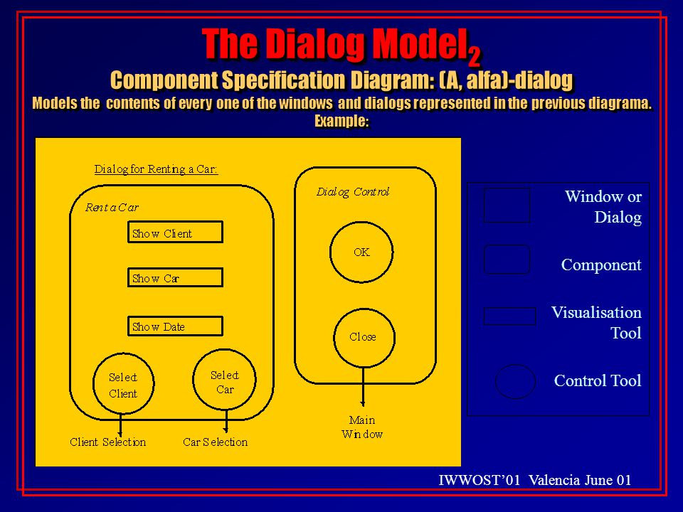 IWWOST'01 Valencia June 01 The Dialog Model 2 Component Specification Diagram: (A, alfa)-dialog Models the contents of every one of the windows and dialogs represented in the previous diagrama.