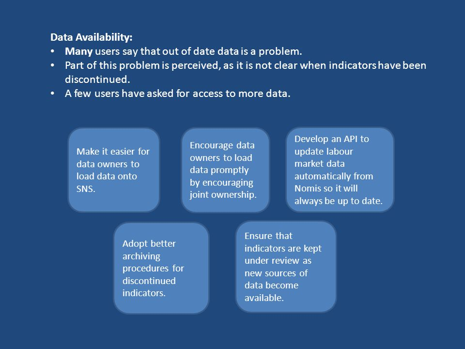 Data Availability: Many users say that out of date data is a problem.