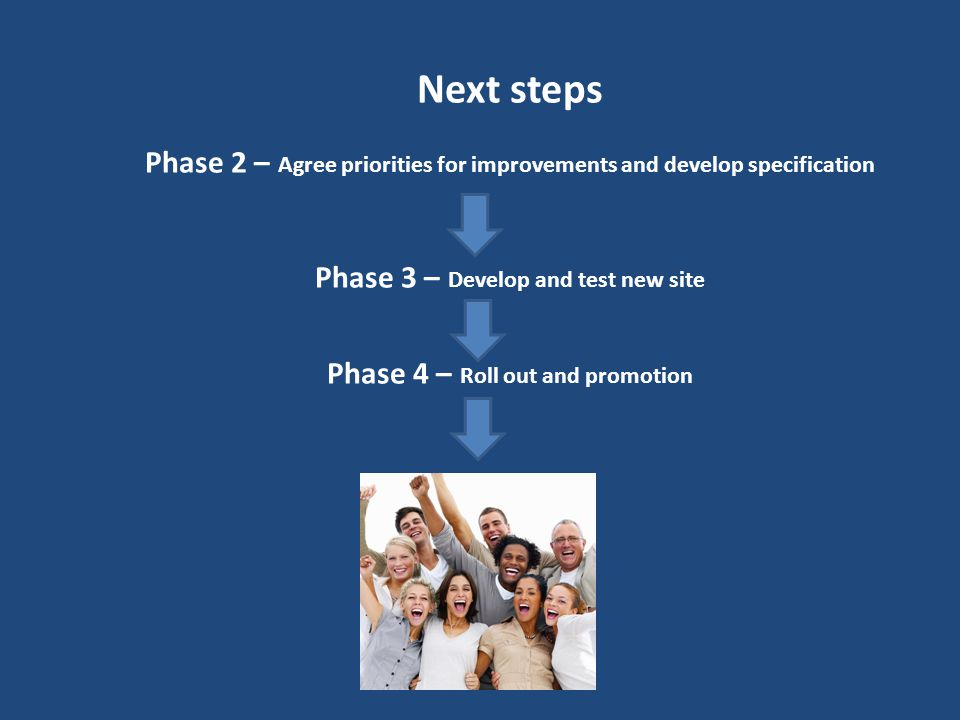 Next steps Phase 2 – Agree priorities for improvements and develop specification Phase 3 – Develop and test new site Phase 4 – Roll out and promotion