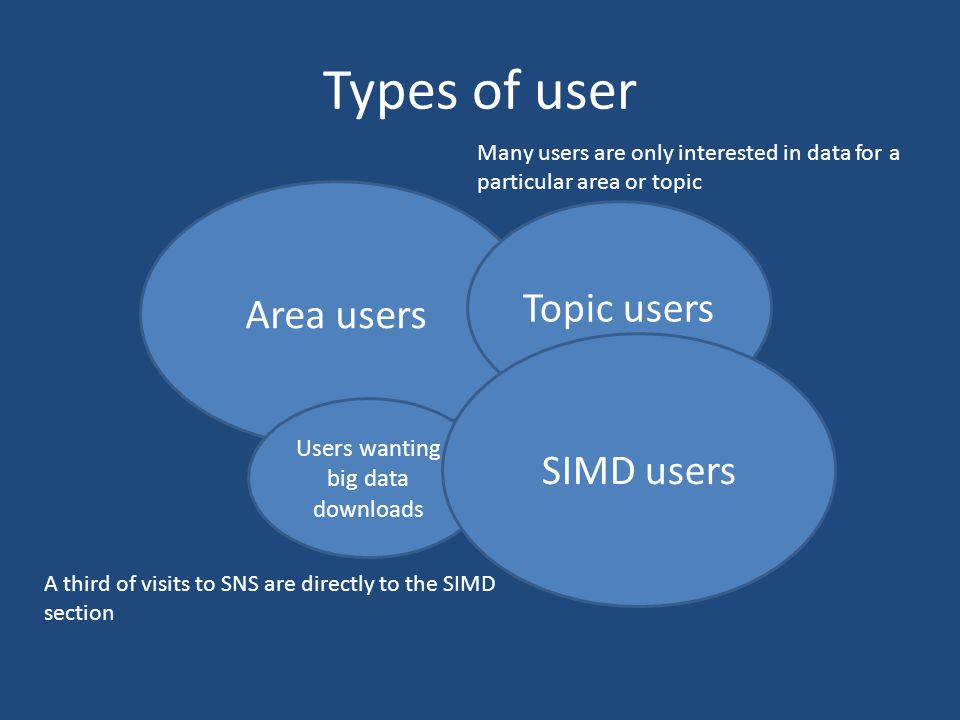 Types of user Area users Users wanting big data downloads Topic users SIMD users Many users are only interested in data for a particular area or topic A third of visits to SNS are directly to the SIMD section