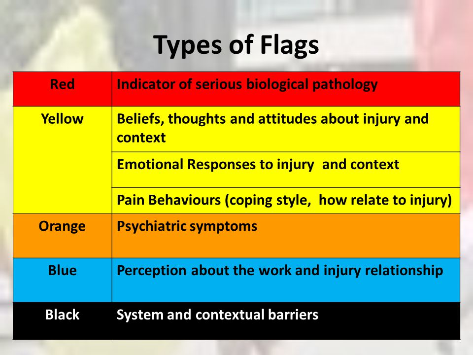 Types of Flags RedIndicator of serious biological pathology YellowBeliefs, thoughts and attitudes about injury and context Emotional Responses to inju