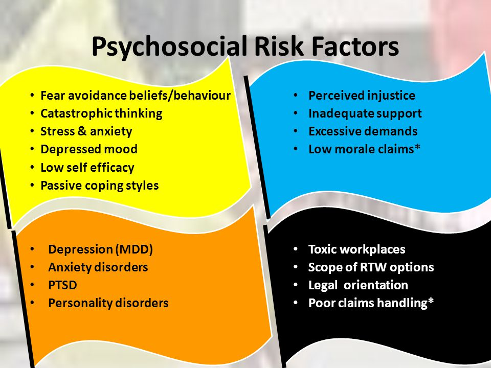 Psychosocial Risk Factors Fear avoidance beliefs/behaviour Catastrophic thinking Stress & anxiety Depressed mood Low self efficacy Passive coping styl