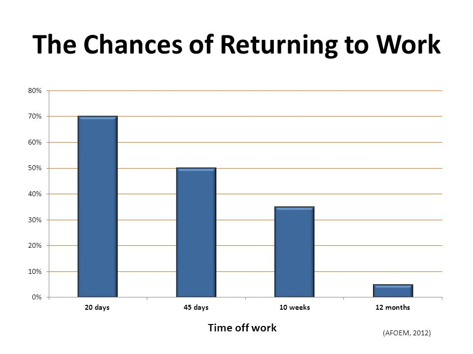 The Chances of Returning to Work Time off work (AFOEM, 2012)