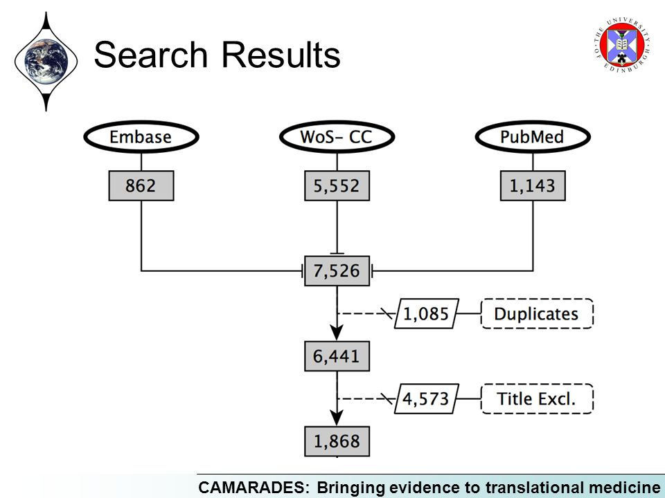CAMARADES: Bringing evidence to translational medicine Search Results