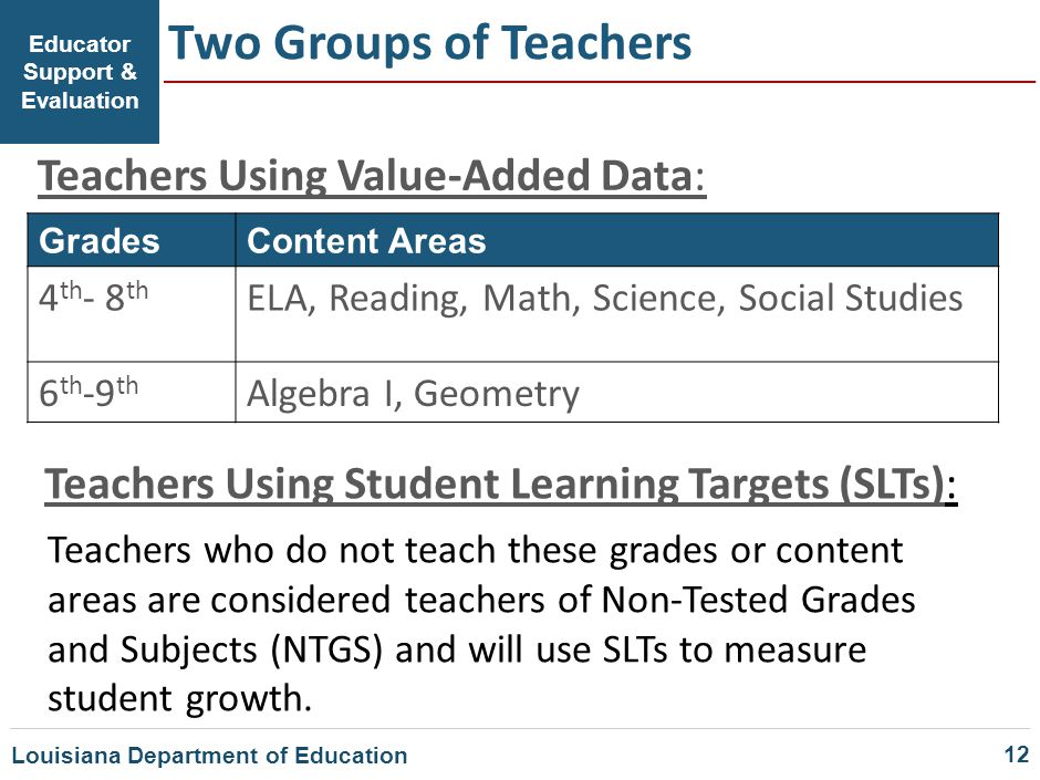Educator Support & Evaluation Two Groups of Teachers GradesContent Areas 4 th - 8 th ELA, Reading, Math, Science, Social Studies 6 th -9 th Algebra I,