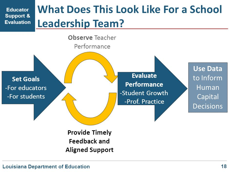 What Does This Look Like For a School Leadership Team? Educator Support & Evaluation Set Goals -For educators -For students Observe Teacher Performanc