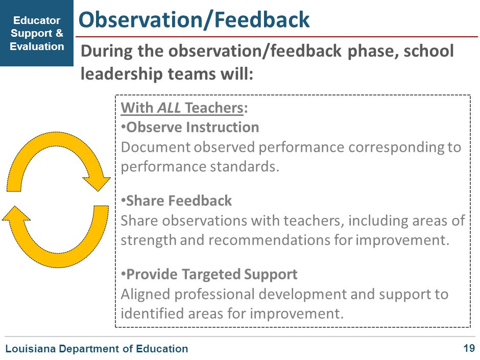 Observation/Feedback Educator Support & Evaluation During the observation/feedback phase, school leadership teams will: With ALL Teachers: Observe Ins