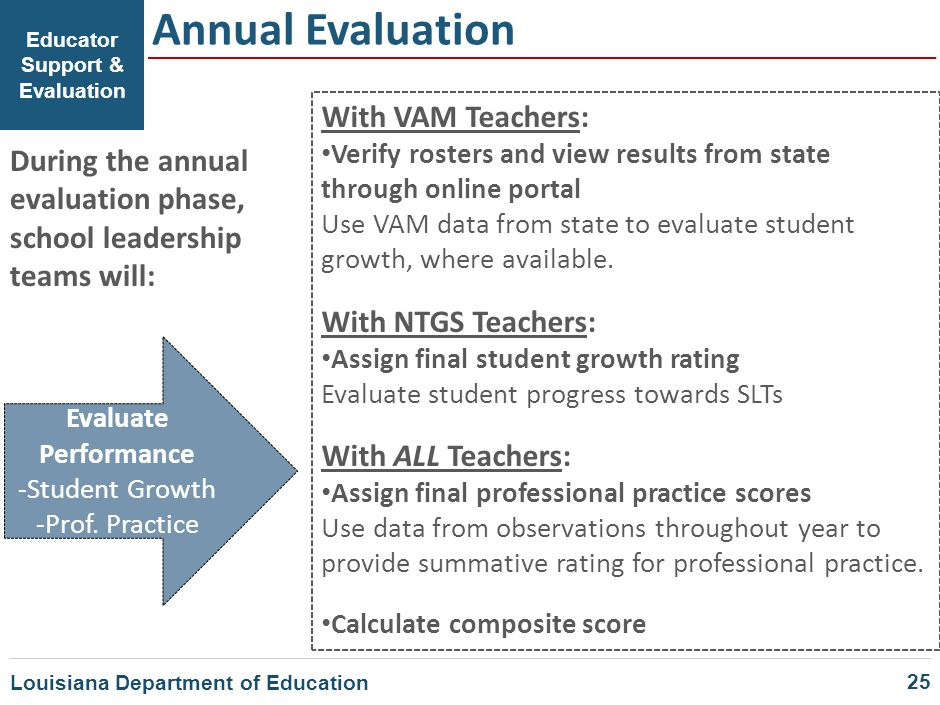 Educator Support & Evaluation Annual Evaluation Evaluate Performance -Student Growth -Prof. Practice With VAM Teachers: Verify rosters and view result