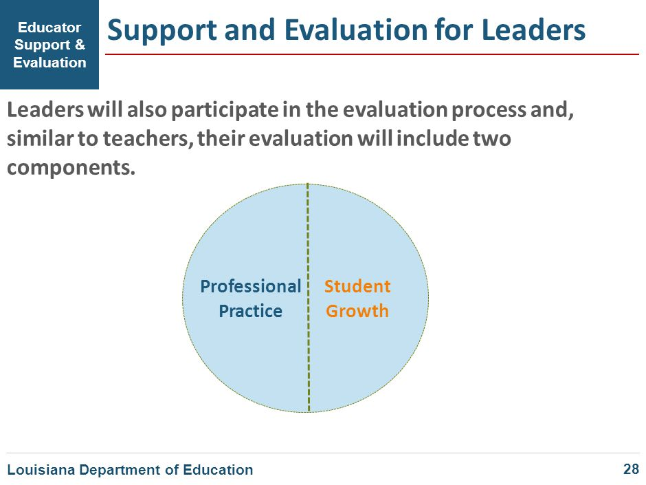 Educator Support & Evaluation Support and Evaluation for Leaders Leaders will also participate in the evaluation process and, similar to teachers, the