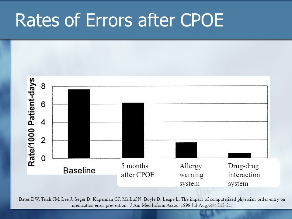 Rates of Errors after CPOE Bates DW, Teich JM, Lee J, Seger D, Kuperman GJ, Ma Luf N, Boyle D, Leape L.