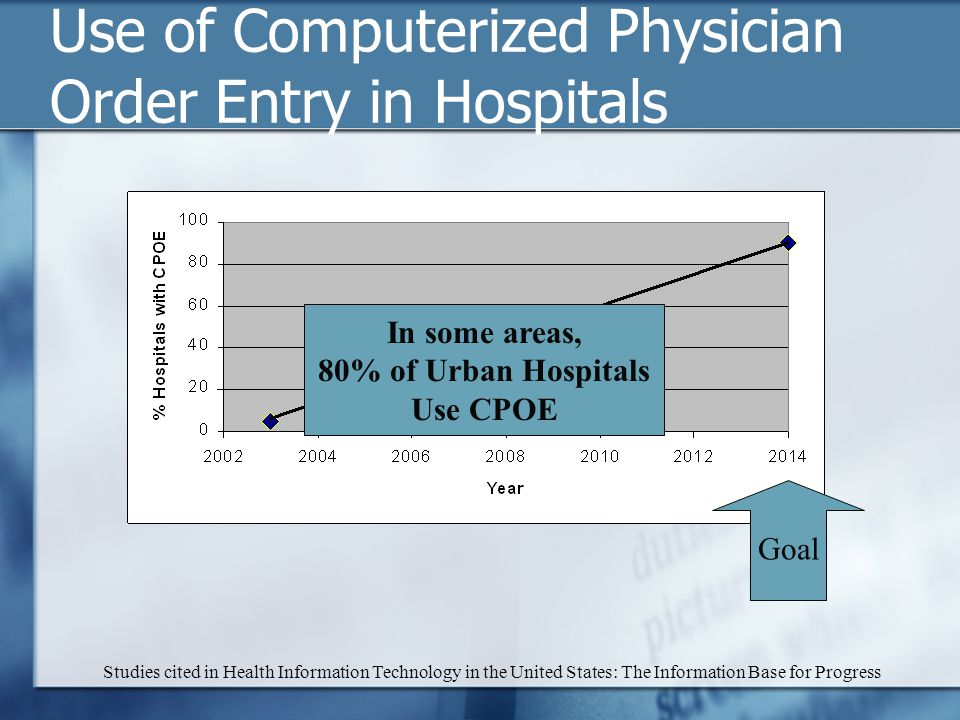 Use of Computerized Physician Order Entry in Hospitals Studies cited in Health Information Technology in the United States: The Information Base for Progress Goal In some areas, 80% of Urban Hospitals Use CPOE