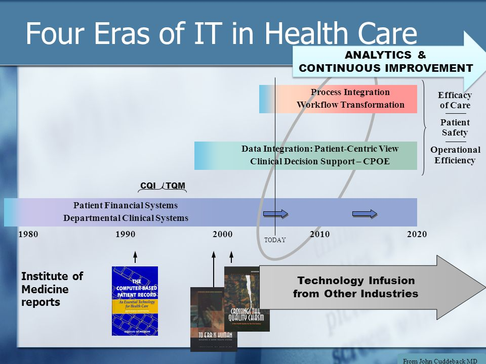 Operational Efficiency Four Eras of IT in Health Care CQI / TQM Efficacy of Care Patient Safety Patient Financial Systems Departmental Clinical Systems Process Integration Workflow Transformation Data Integration: Patient-Centric View Clinical Decision Support – CPOE 19801990200020102020 TODAY ANALYTICS & CONTINUOUS IMPROVEMENT Institute of Medicine reports Technology Infusion from Other Industries From John Cuddeback MD