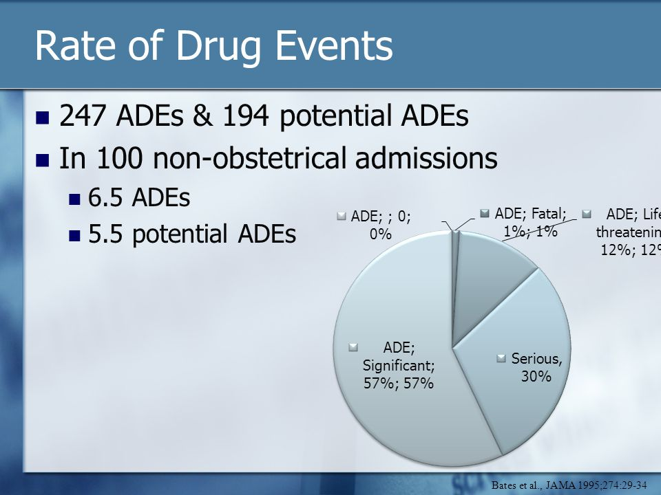 Rate of Drug Events 247 ADEs & 194 potential ADEs In 100 non-obstetrical admissions 6.5 ADEs 5.5 potential ADEs Bates et al., JAMA 1995;274:29-34