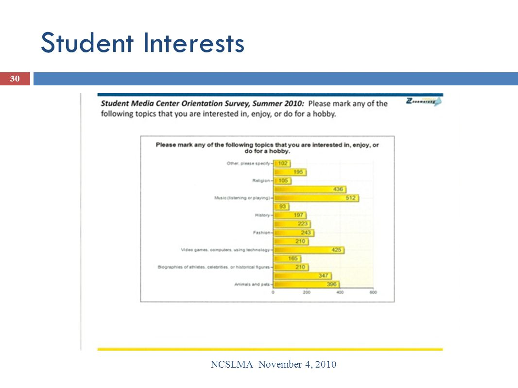 Student Interests NCSLMA November 4, 2010 30