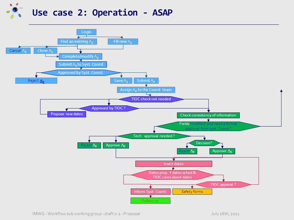 Use case 2: Operation - ASAP July 26th, 2011IMWG - Workflow sub working group - draft 0.2 - Proposal Login A R Fill new A R A R Cancel A R A R Clone A R A R Find an existing A R A R Complete/modify A R A R Save A R A R Submit A R A R Reject A R A R Assign A R to the Coord.