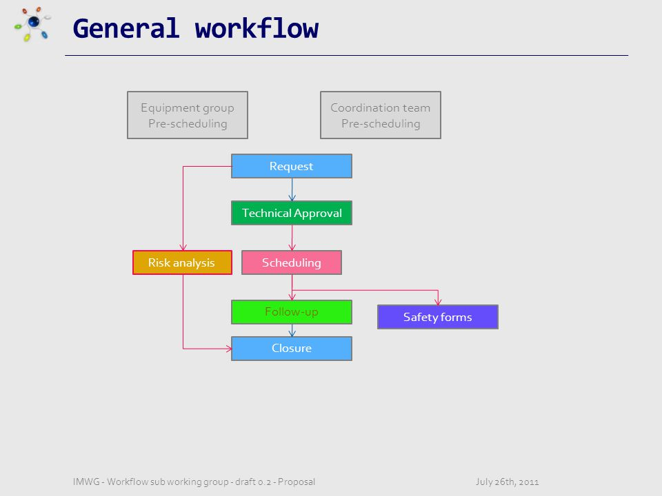 General workflow July 26th, 2011IMWG - Workflow sub working group - draft 0.2 - Proposal Equipment group Pre-scheduling Coordination team Pre-scheduling Request Technical Approval Follow-up Closure Safety forms Risk analysisScheduling
