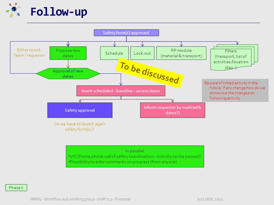 Follow-up July 26th, 2011IMWG - Workflow sub working group - draft 0.2 - Proposal Lock-out RP module (material & transport) Schedule Filters (transport, list of activities /location /day..) Propose new dates Safety form(s) approved Phase II Either coord.