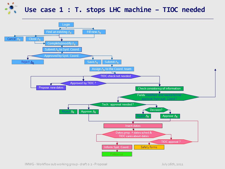 Use case 1 : T.
